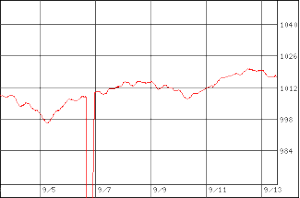 元に戻った気圧グラフ