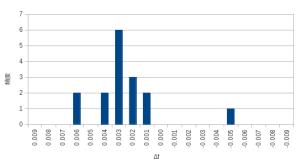 FO-29 の周波数補正値のヒストグラム
