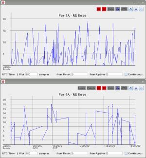 foxtelem グラフ表示,比較