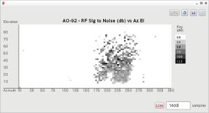 AO-92のSkyPlots