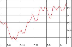 新しい気圧グラフ