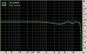 SB Digital Music LX の周波数応答