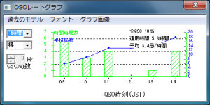 QSO Rate